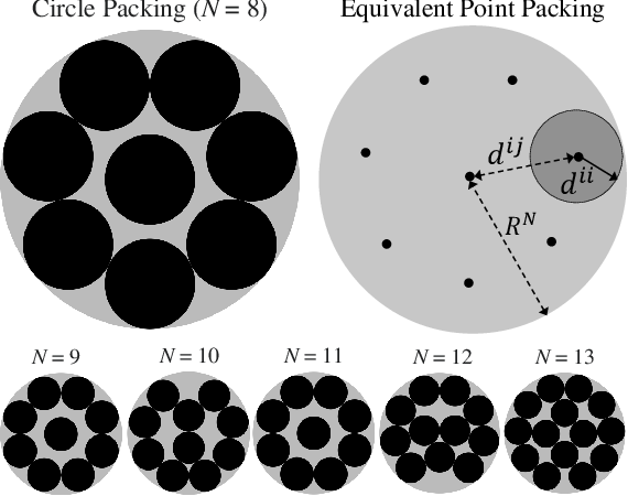 Figure 1 for SetMargin Loss applied to Deep Keystroke Biometrics with Circle Packing Interpretation