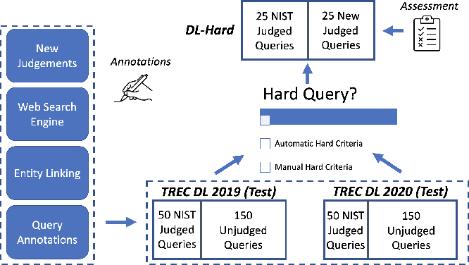 Figure 3 for How Deep is your Learning: the DL-HARD Annotated Deep Learning Dataset