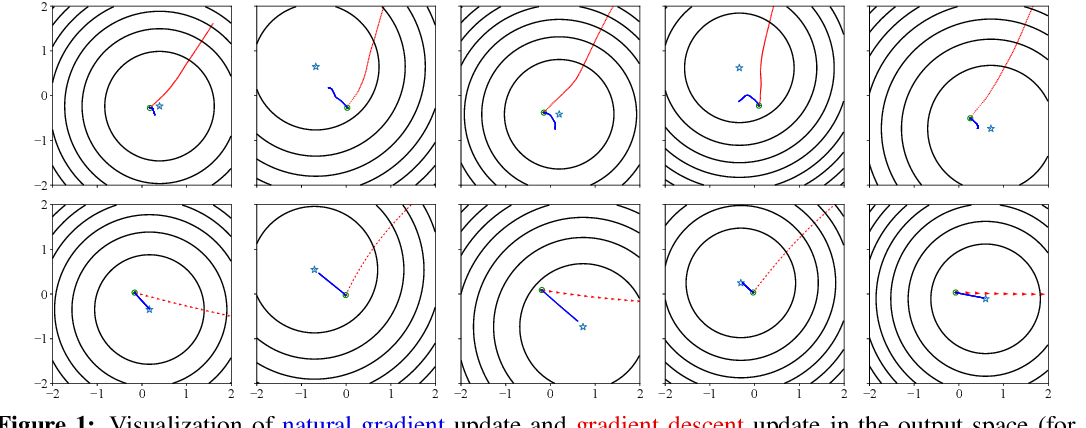 Figure 1 for Fast Convergence of Natural Gradient Descent for Overparameterized Neural Networks