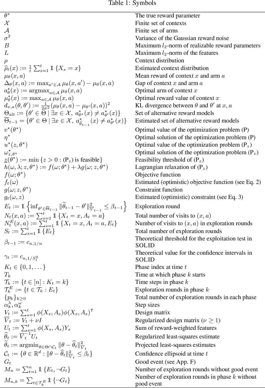 Figure 2 for An Asymptotically Optimal Primal-Dual Incremental Algorithm for Contextual Linear Bandits