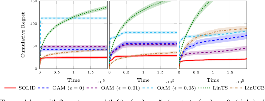 Figure 1 for An Asymptotically Optimal Primal-Dual Incremental Algorithm for Contextual Linear Bandits