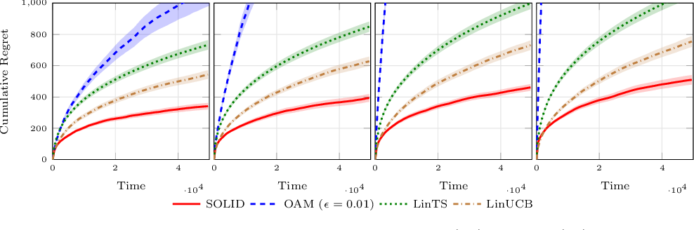 Figure 3 for An Asymptotically Optimal Primal-Dual Incremental Algorithm for Contextual Linear Bandits