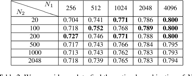 Figure 4 for Unsupervised Deep Feature Transfer for Low Resolution Image Classification