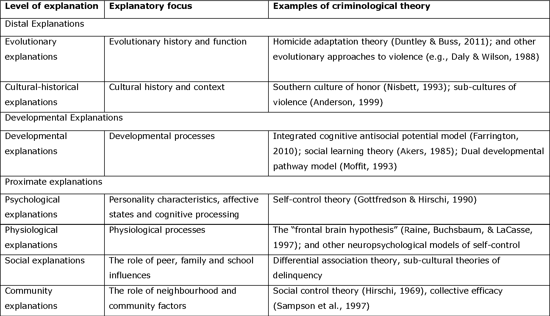 psychological adaptation examples