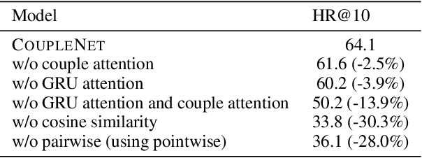 Figure 2 for CoupleNet: Paying Attention to Couples with Coupled Attention for Relationship Recommendation