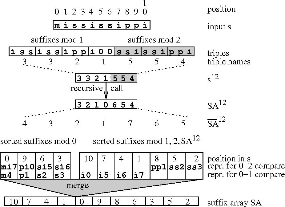 Simple Linear Work Suffix Array Construction - Semantic Scholar
