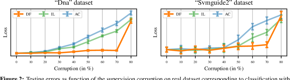 Figure 2 for Disambiguation of weak supervision with exponential convergence rates