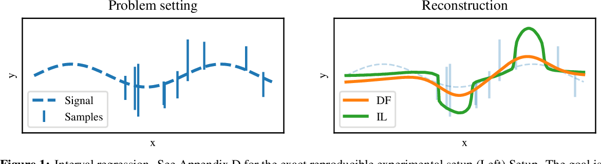 Figure 1 for Disambiguation of weak supervision with exponential convergence rates
