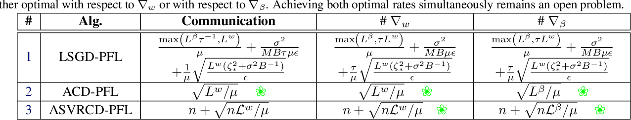 Figure 1 for Personalized Federated Learning: A Unified Framework and Universal Optimization Techniques