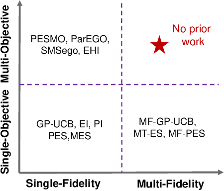 Figure 1 for Multi-Fidelity Multi-Objective Bayesian Optimization: An Output Space Entropy Search Approach