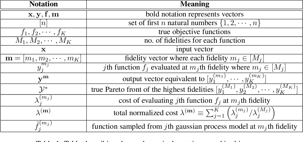 Figure 2 for Multi-Fidelity Multi-Objective Bayesian Optimization: An Output Space Entropy Search Approach