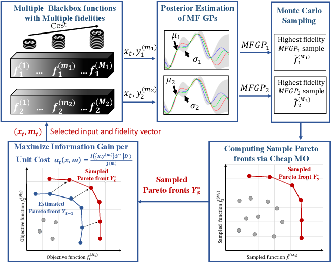 Figure 3 for Multi-Fidelity Multi-Objective Bayesian Optimization: An Output Space Entropy Search Approach