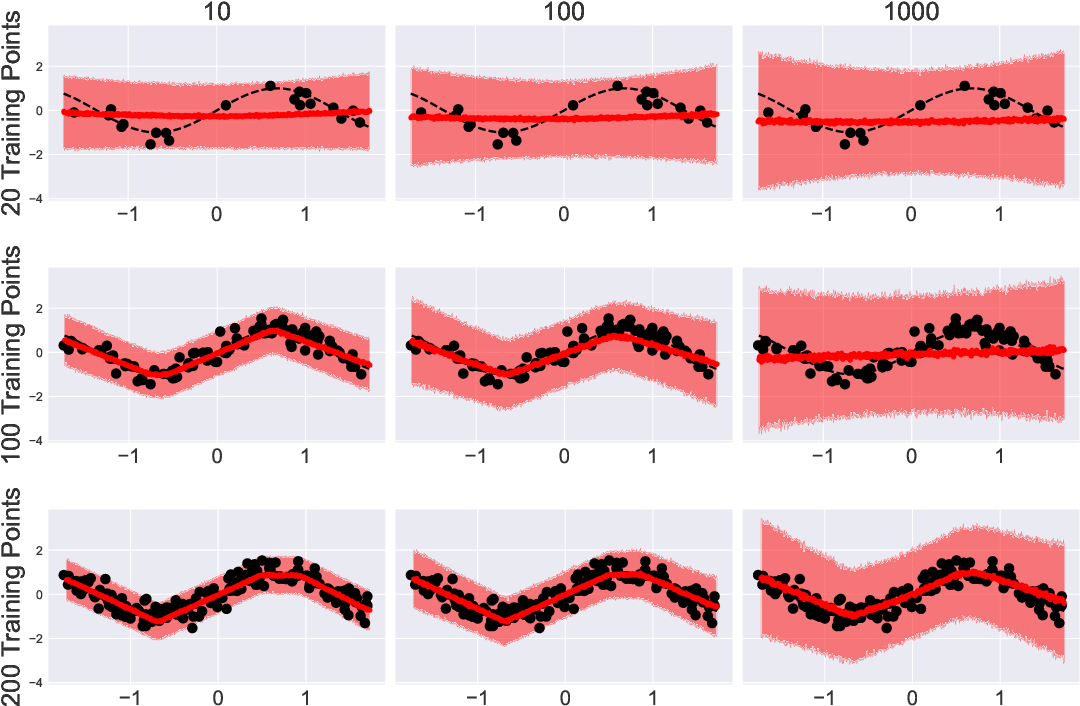 Figure 1 for Model Selection in Bayesian Neural Networks via Horseshoe Priors