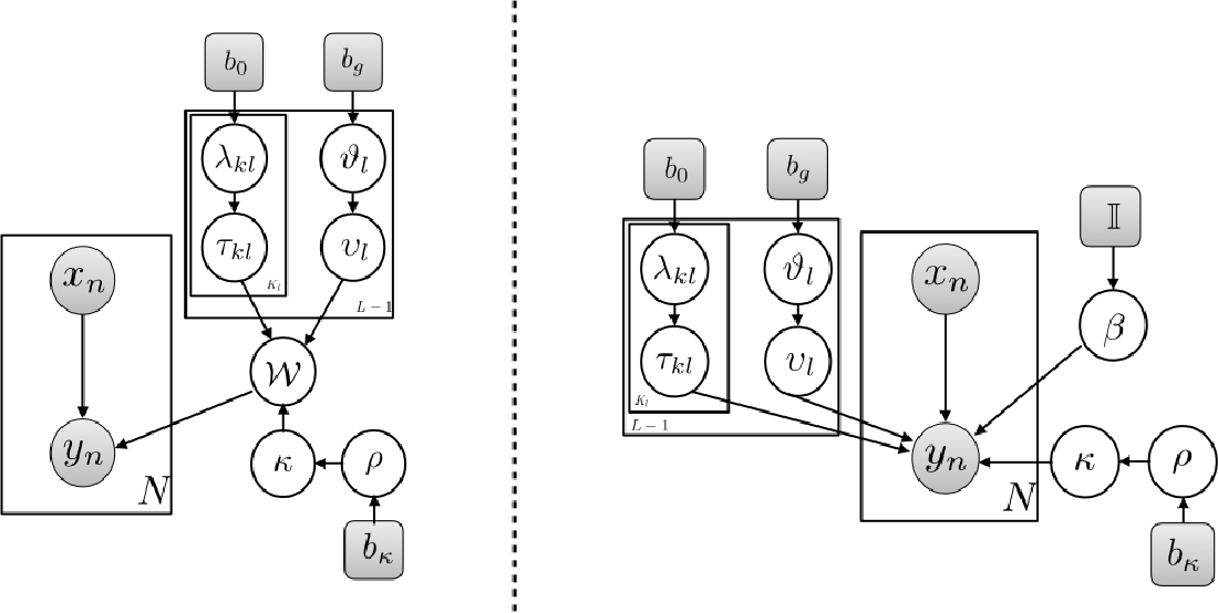 Figure 2 for Model Selection in Bayesian Neural Networks via Horseshoe Priors