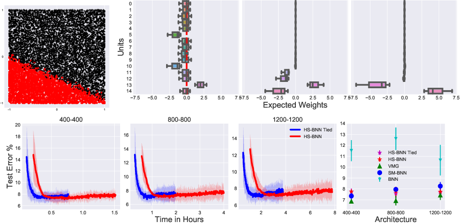 Figure 3 for Model Selection in Bayesian Neural Networks via Horseshoe Priors