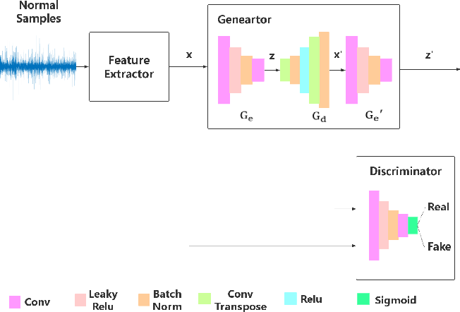 Figure 1 for A Novel GAN-based Fault Diagnosis Approach for Imbalanced Industrial Time Series