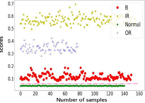 Figure 3 for A Novel GAN-based Fault Diagnosis Approach for Imbalanced Industrial Time Series