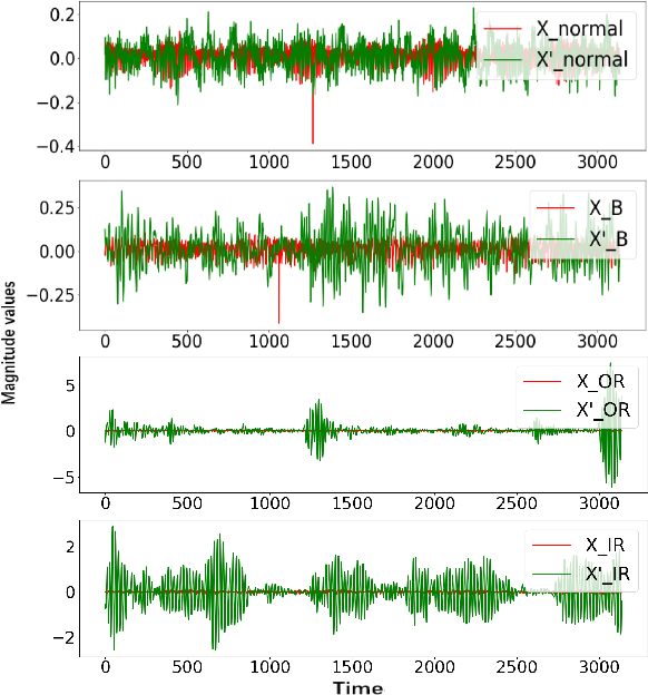 Figure 4 for A Novel GAN-based Fault Diagnosis Approach for Imbalanced Industrial Time Series
