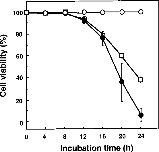 Fig. 2 Cytotoxicity of ECyd and EUrd. FM3A cells growing exponentially were cultured in the presence of 3.0 lM ECyd (d) or 11 lM EUrd (h), or with no additions (s). Cell viability was evaluated by trypan blue exclusion. Points are the means of three separate experiments (bars SD)