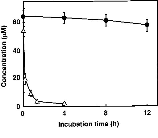 Fig. 7 Changes in ECTP and Ara-CTP with time of incubation in FM3A cells. After incubation of FM3A cells with 3.0 lM ECyd or 44 lM Ara-C for 4 h, the cells were cultivated in fresh medium without ECyd or Ara-C from time zero. At certain times, acidsoluble fractions were prepared. ECTP and Ara-CTP in cells were measured by HPLC (d ECTP, n Ara-CTP). The retention times of ECTP and Ara-CTP were 78.2 and 81.5 min, respectively. Points are means of three separate experiments (bars SD)