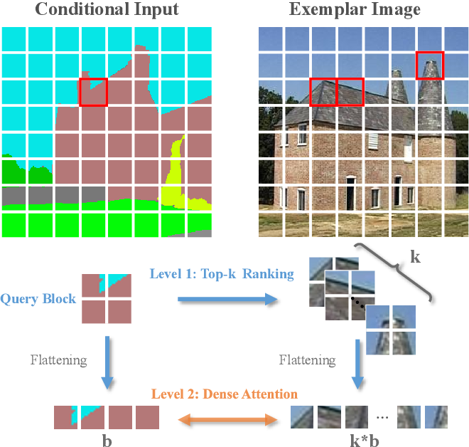 Figure 1 for Bi-level Feature Alignment for Versatile Image Translation and Manipulation