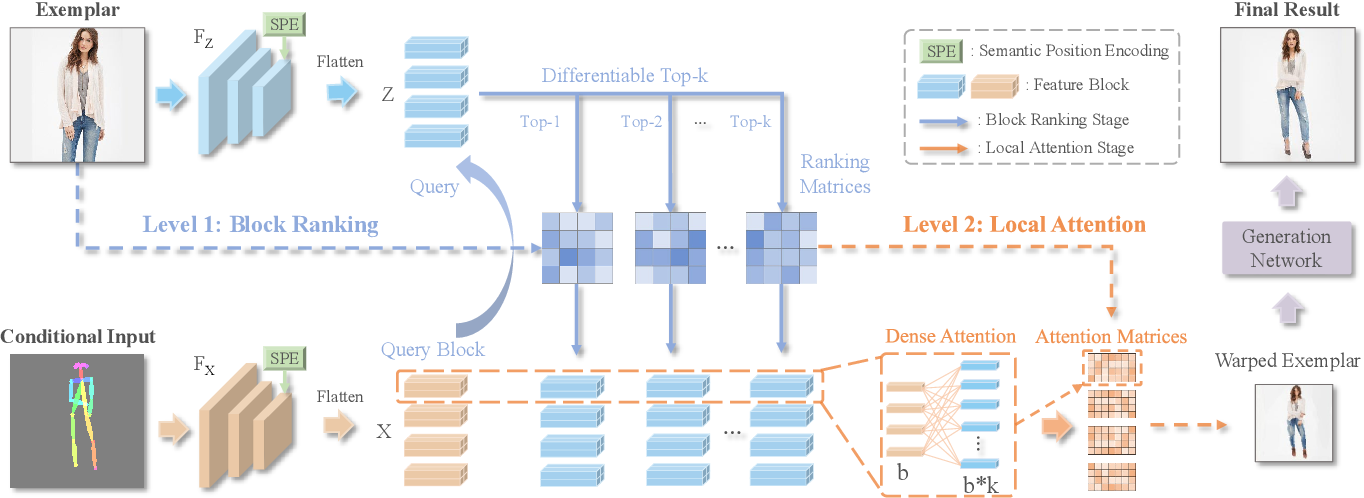 Figure 3 for Bi-level Feature Alignment for Versatile Image Translation and Manipulation