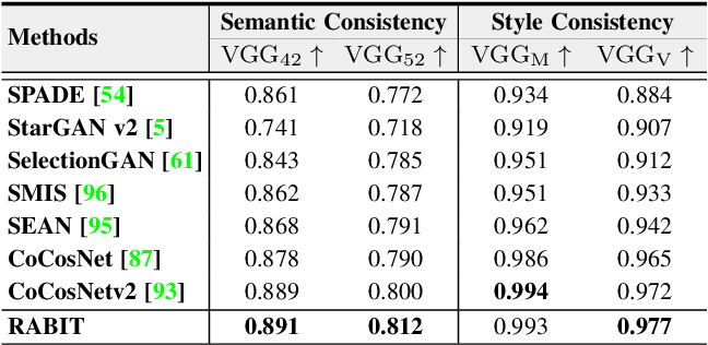 Figure 4 for Bi-level Feature Alignment for Versatile Image Translation and Manipulation