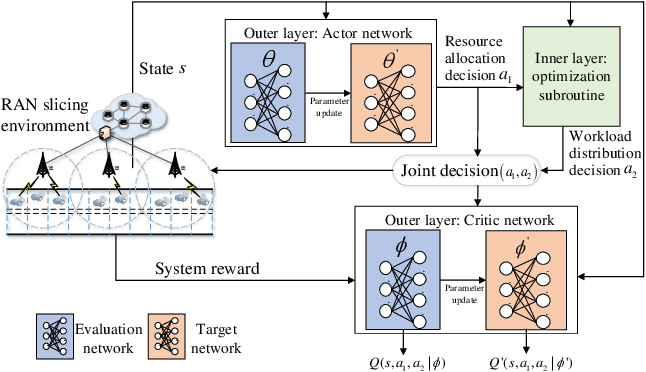 Figure 3 for Dynamic RAN Slicing for Service-Oriented Vehicular Networks via Constrained Learning