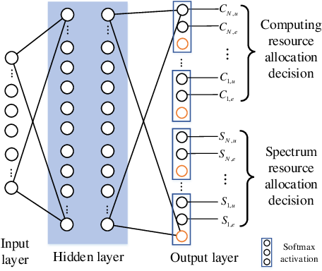 Figure 4 for Dynamic RAN Slicing for Service-Oriented Vehicular Networks via Constrained Learning