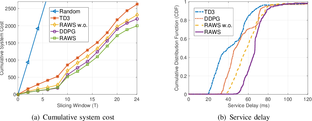 Figure 2 for Dynamic RAN Slicing for Service-Oriented Vehicular Networks via Constrained Learning