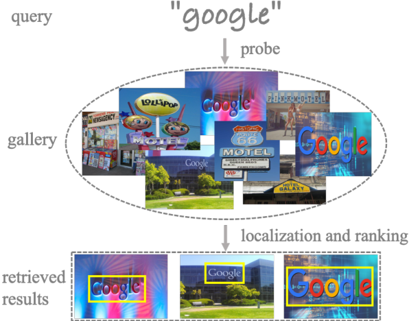 Figure 1 for Scene Text Retrieval via Joint Text Detection and Similarity Learning