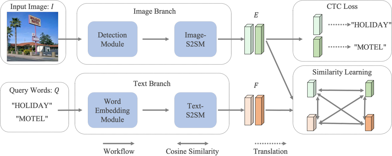Figure 3 for Scene Text Retrieval via Joint Text Detection and Similarity Learning