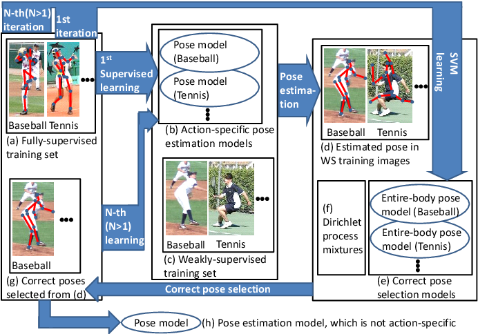 Figure 1 for Semi- and Weakly-supervised Human Pose Estimation