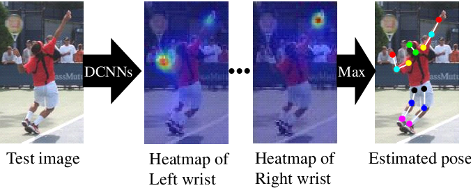 Figure 3 for Semi- and Weakly-supervised Human Pose Estimation