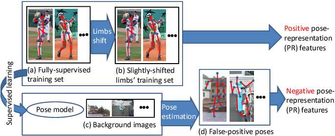 Figure 5 from Semi- and Weakly-supervised Human Pose Estimation