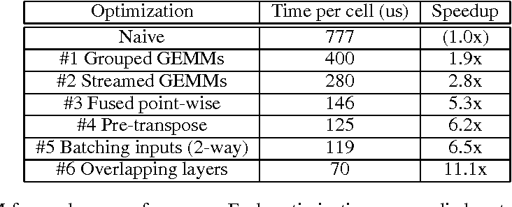 Figure 1 for Optimizing Performance of Recurrent Neural Networks on GPUs