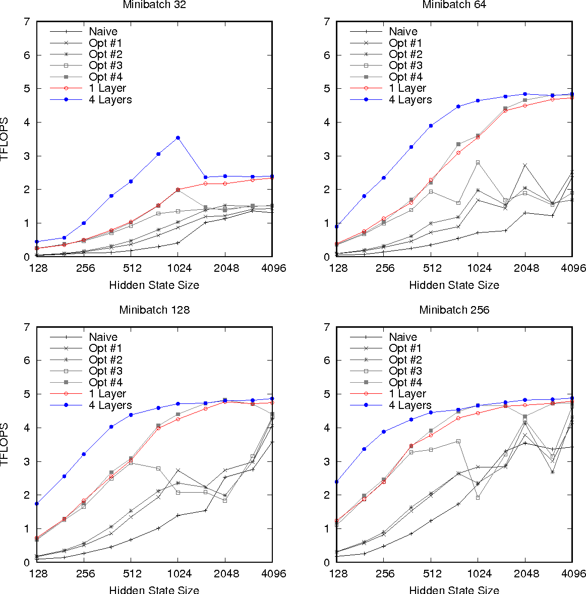 Figure 2 for Optimizing Performance of Recurrent Neural Networks on GPUs