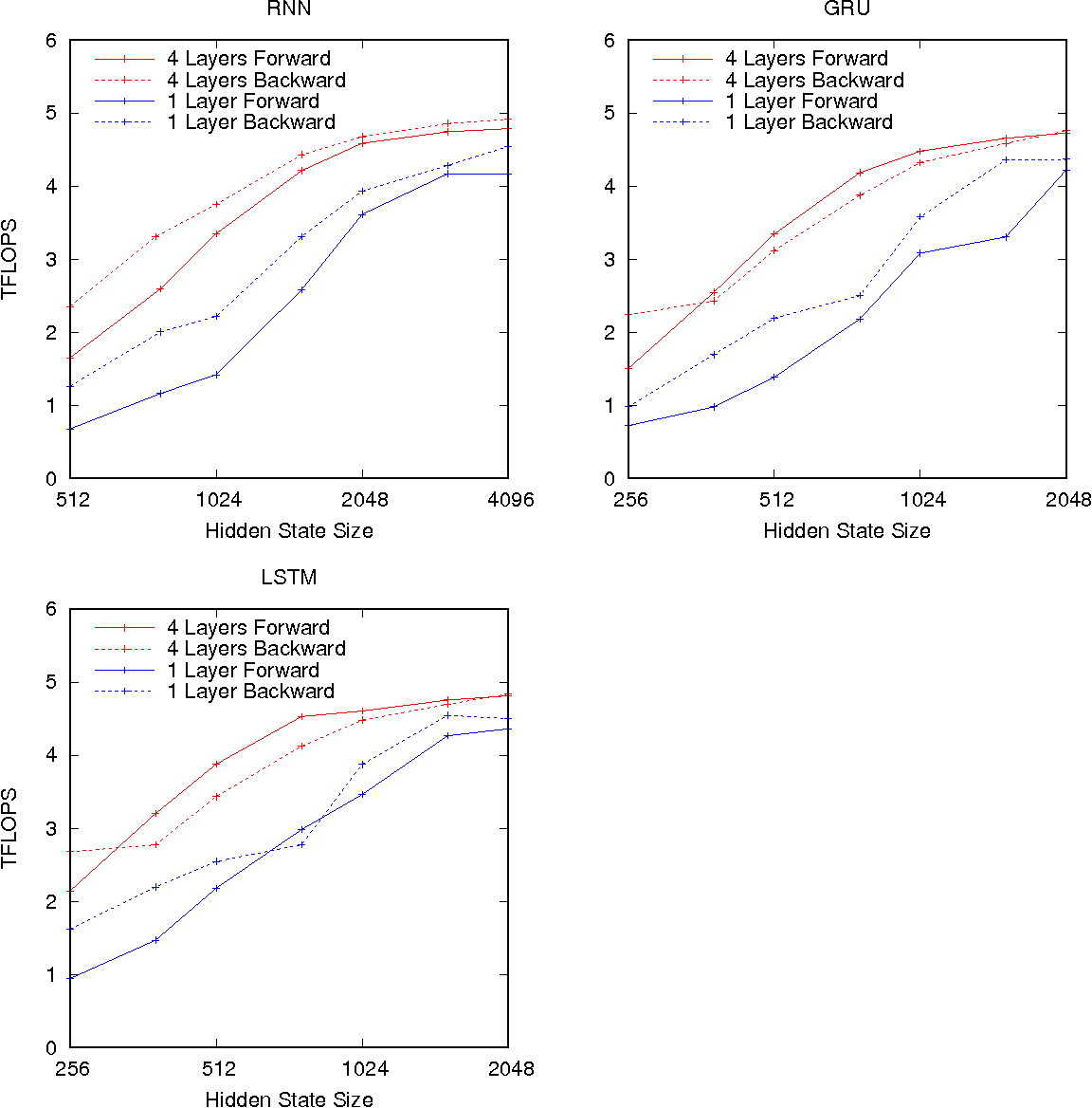 Figure 3 for Optimizing Performance of Recurrent Neural Networks on GPUs