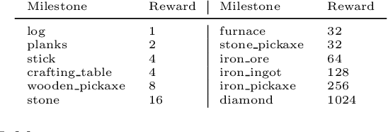 Figure 2 for The MineRL 2020 Competition on Sample Efficient Reinforcement Learning using Human Priors