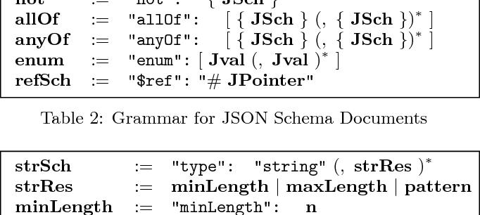 PDF] Foundations of JSON Schema - Semantic Scholar
