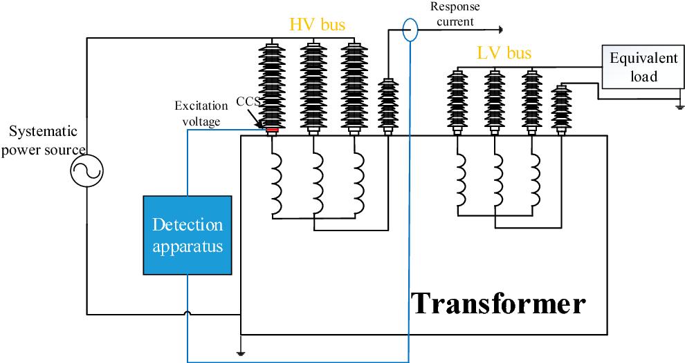 Figure 1 from Identification of Power Transformer Winding Mechanical