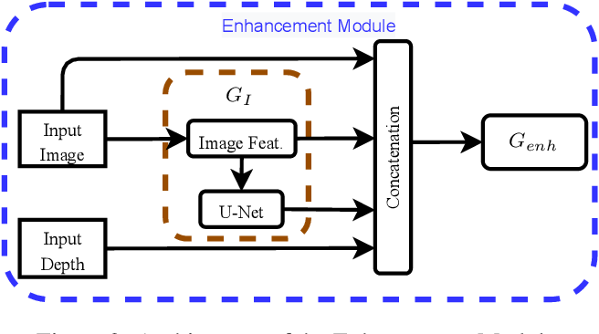 Figure 2 for Towards Unpaired Depth Enhancement and Super-Resolution in the Wild