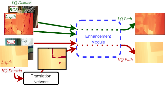Figure 4 for Towards Unpaired Depth Enhancement and Super-Resolution in the Wild