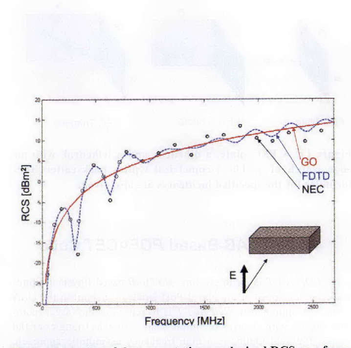 Figure 15 from Radar cross section (RCS) modeling and