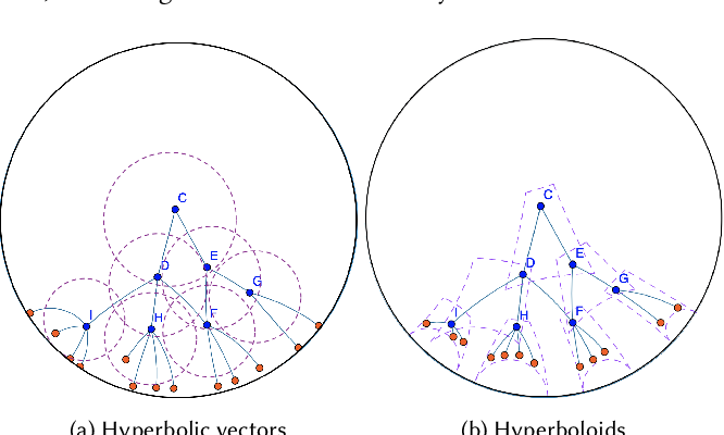 Figure 3 for Self-Supervised Hyperboloid Representations from Logical Queries over Knowledge Graphs