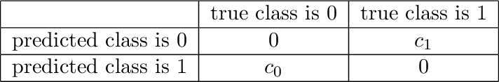 Figure 1 for Bridging Cost-sensitive and Neyman-Pearson Paradigms for Asymmetric Binary Classification