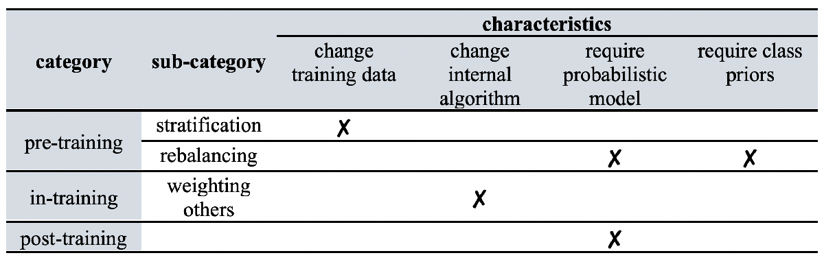 Figure 3 for Bridging Cost-sensitive and Neyman-Pearson Paradigms for Asymmetric Binary Classification