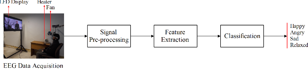 Figure 1 for Emotion Classification in Response to Tactile Enhanced Multimedia using Frequency Domain Features of Brain Signals
