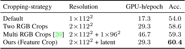 Figure 2 for Space-Time Crop & Attend: Improving Cross-modal Video Representation Learning