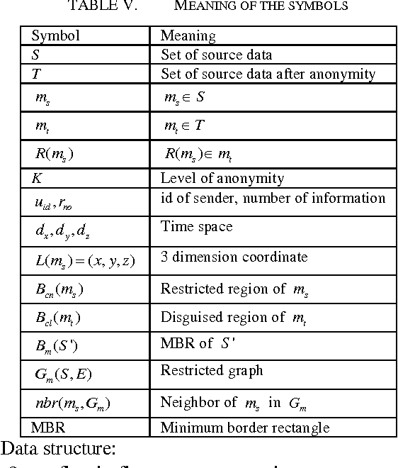Table V From Research On Patient Privacy Protection For Medical Data